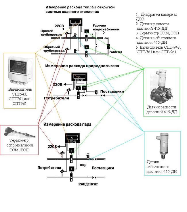 Ниже приведены схемы измерения расхода методом перепада давления, укомплектованные выпускаемыми нами приборами, а...